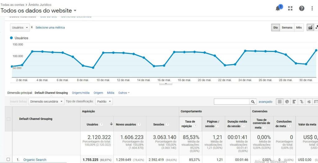 Visitantes no site Âmbito Jurídico. Fonte: Google Analytics | O que é um blog
