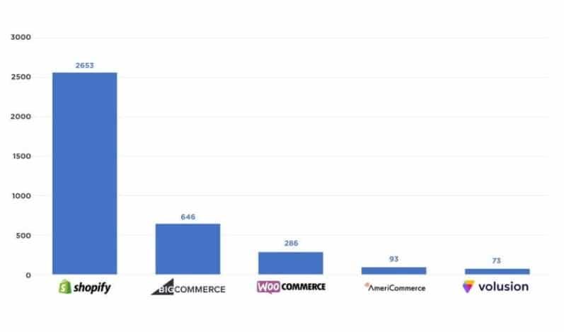 Comparação plataformas de e-commerce