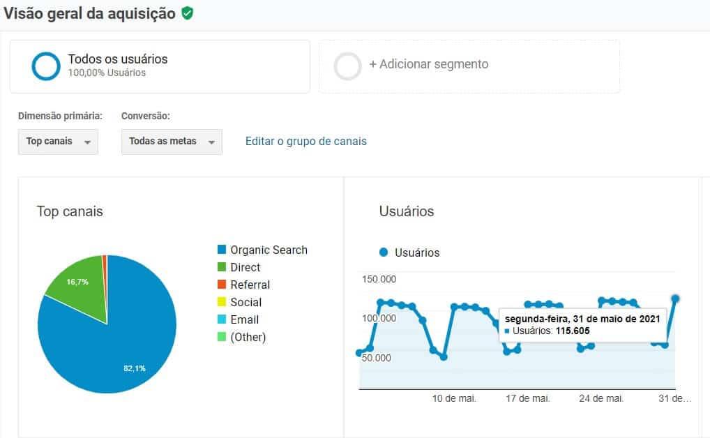 Acessos do site do Âmbito Jurídico. 115.000 visitantes em apenas 1 dia. Fonte: Google Analytics | O que é um blog