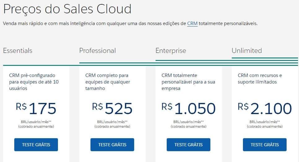 Preços Salesforce