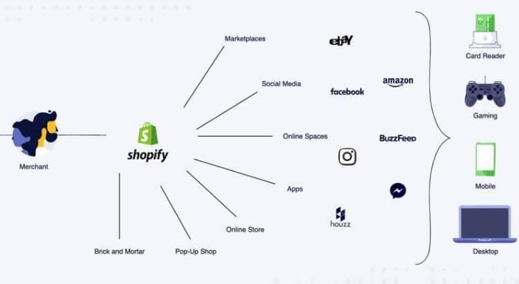 visao shopify