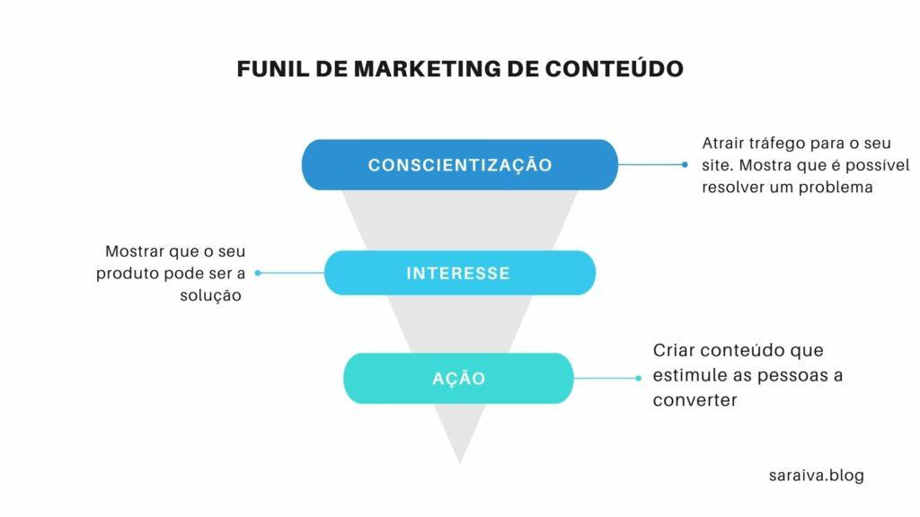 funil marketing de conteúdo