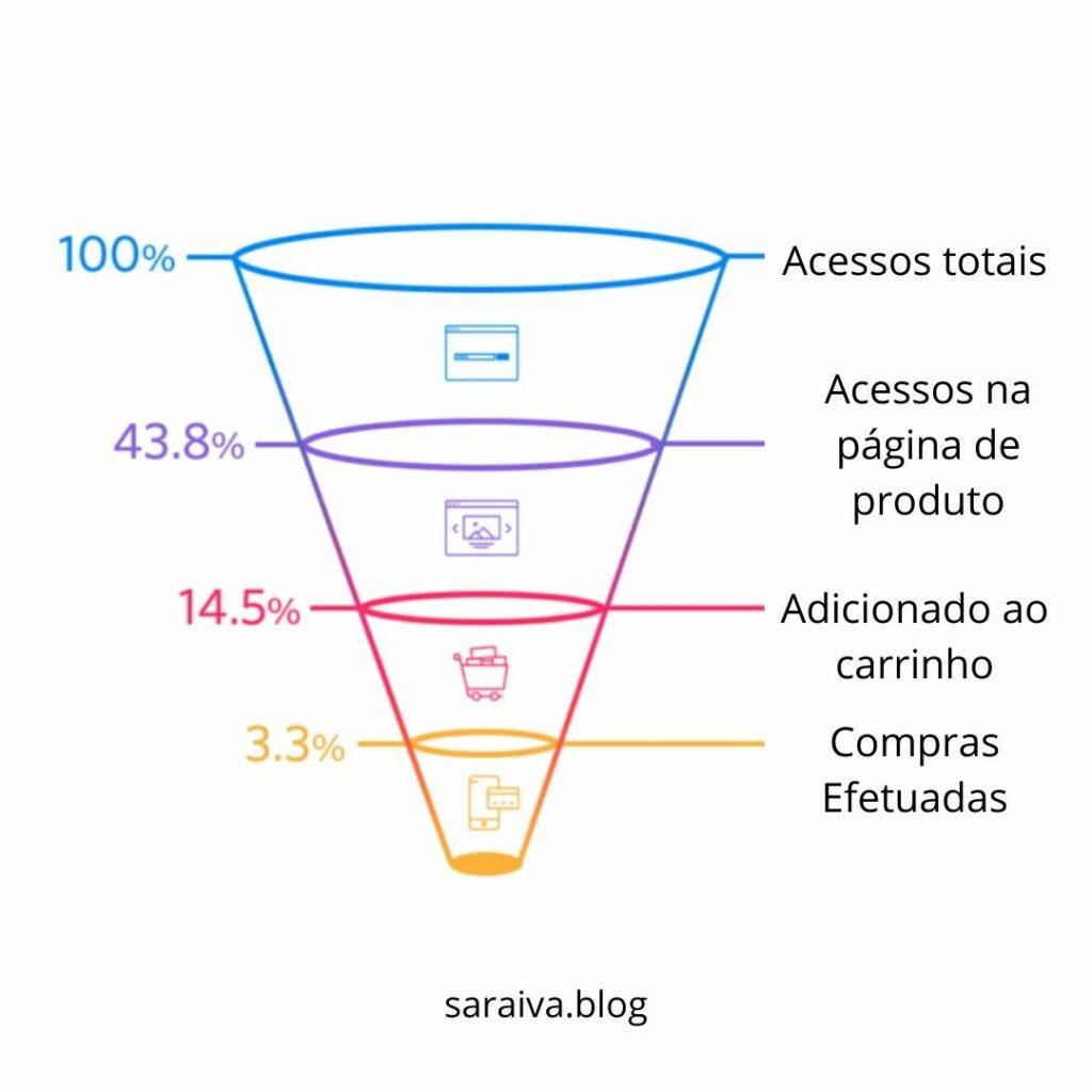 Funil de conversão no E-commerce   7 estratégias de marketing para e-commerce