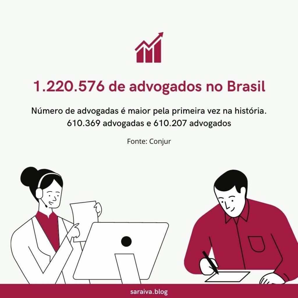 Número de advogados no Brasil   Branding para advogados