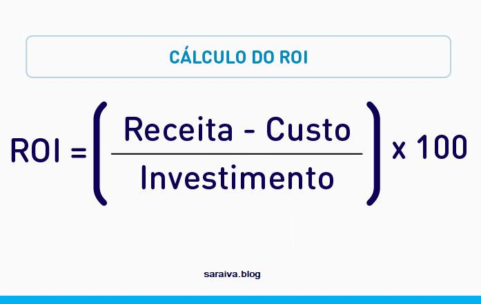 ROI (retorno sobre o investimento)