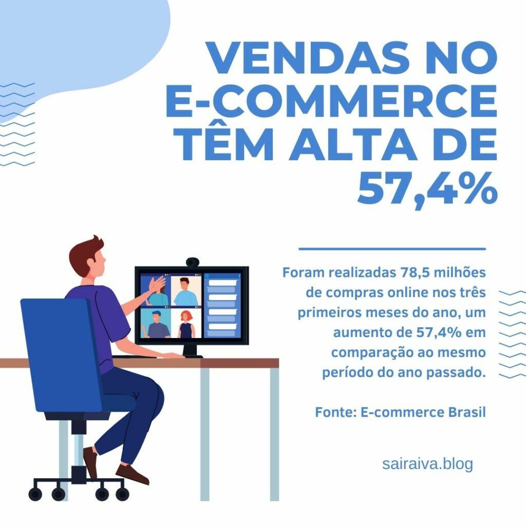 Alta no E-commerce 57,4%